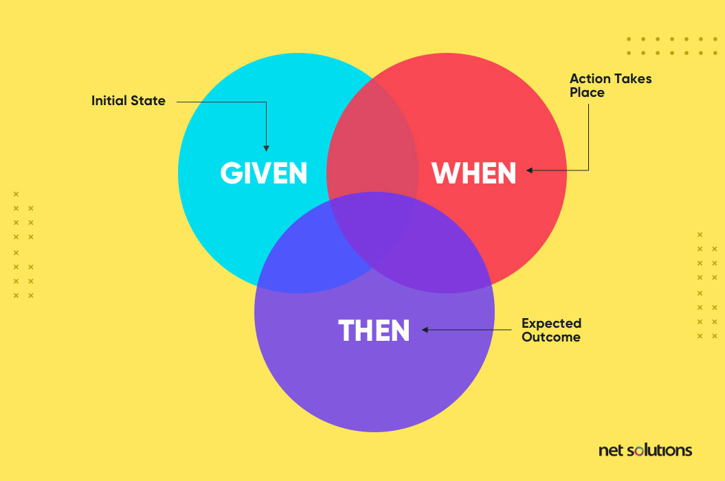given when then - bdd