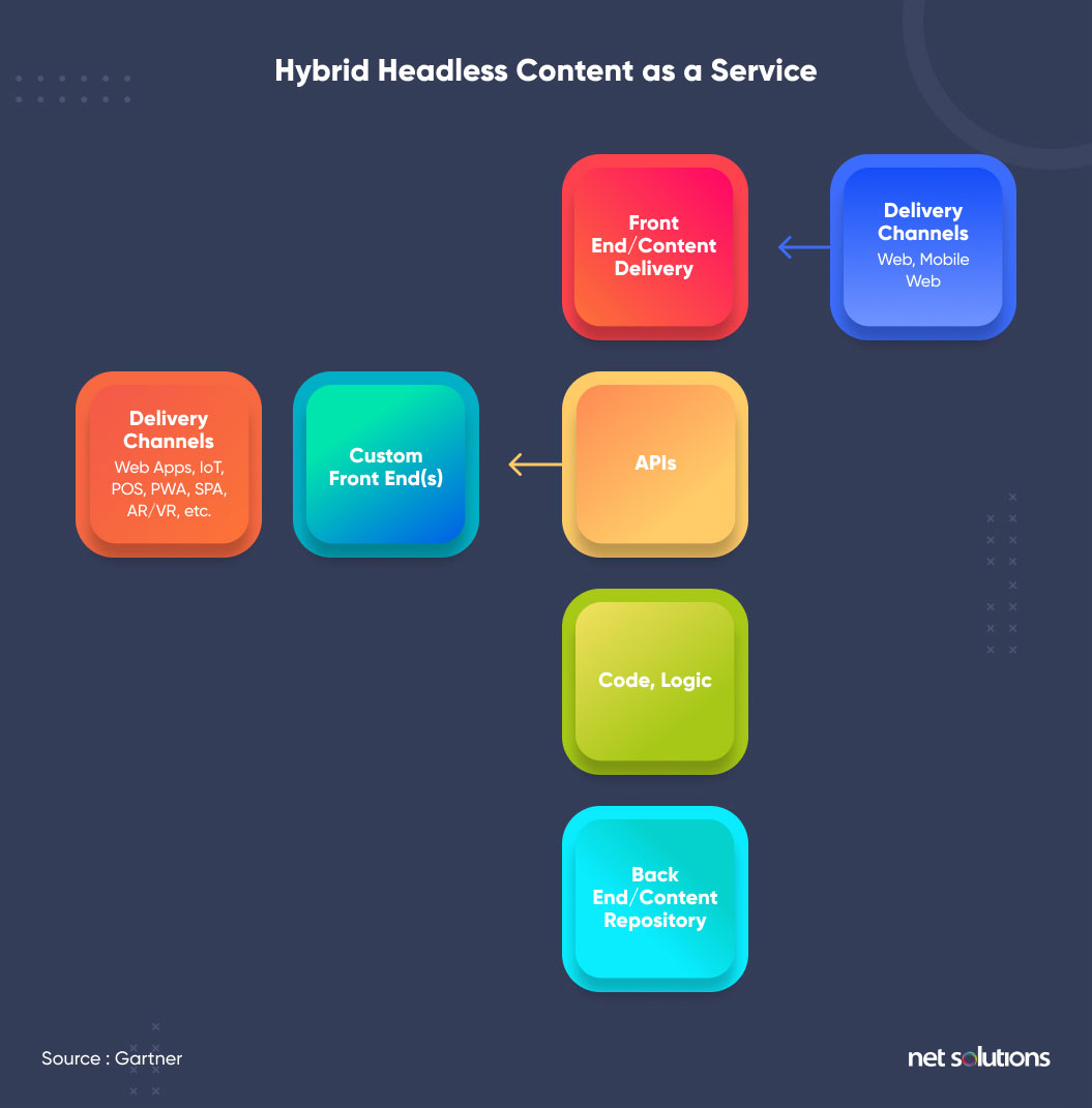 hybrid headless content as a service