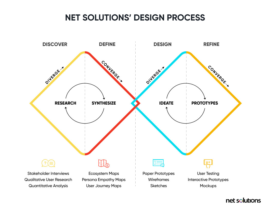 net solutions design process - what is ux research