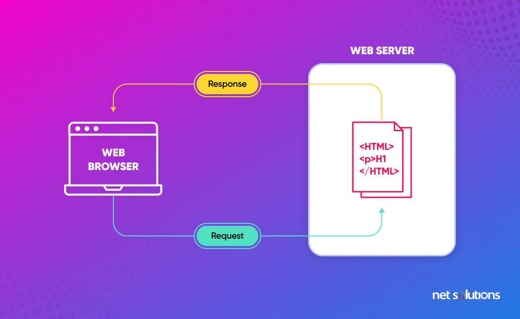 static web applications