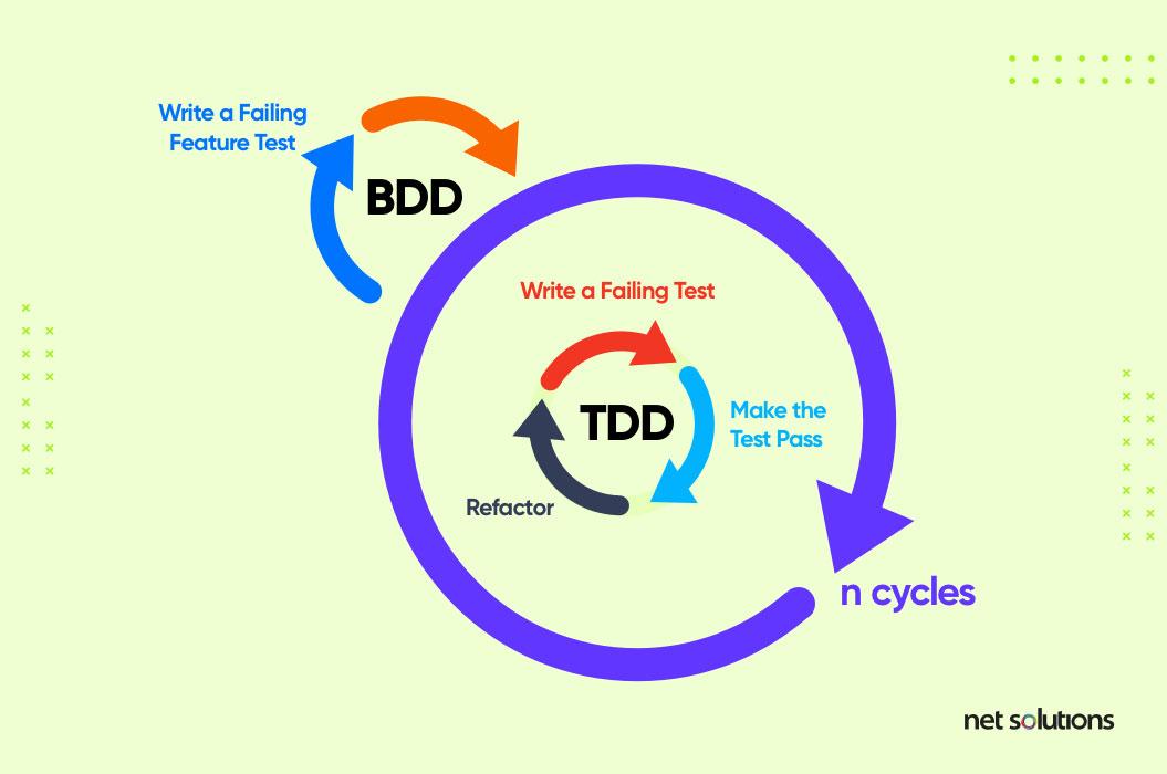 tdd vs bdd development cycle