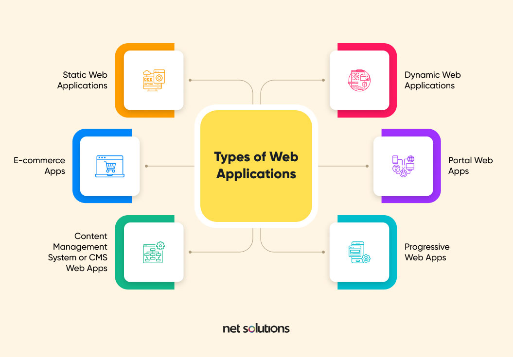 types of web applications