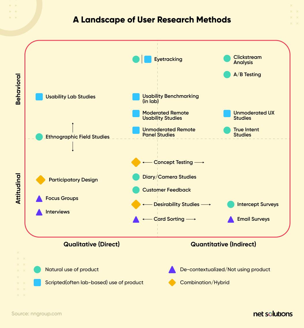user research methods landscape
