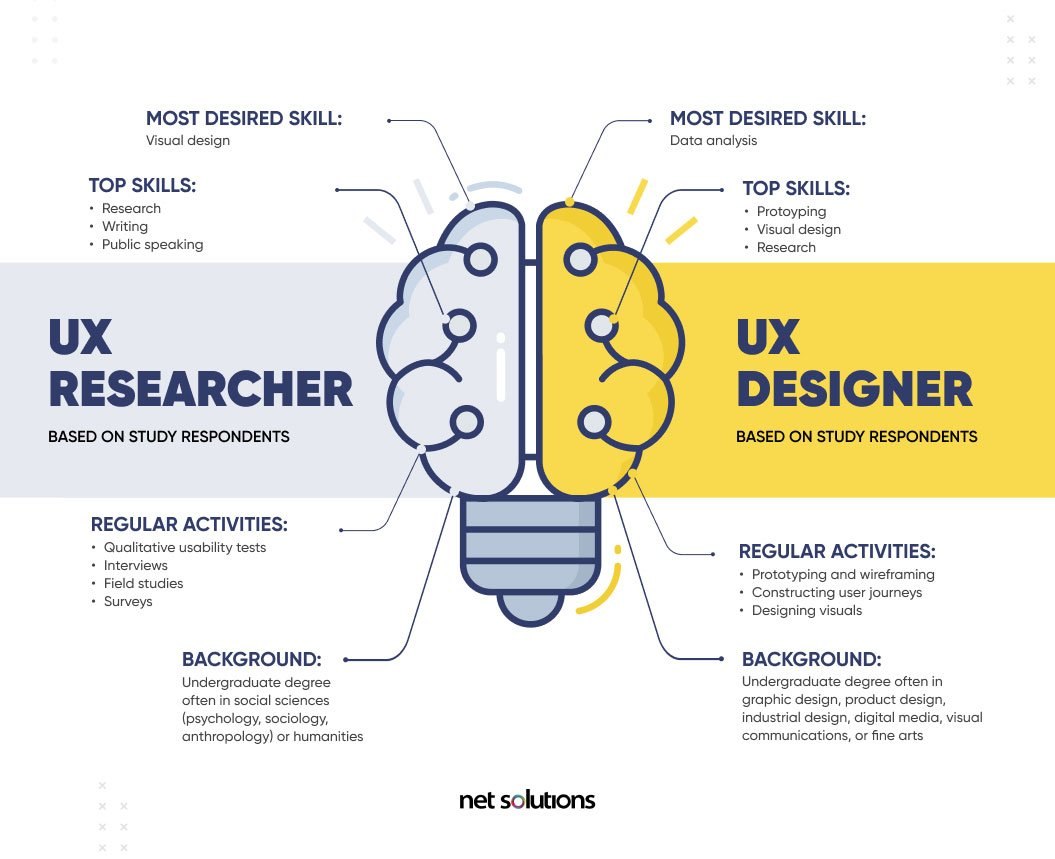 ux researcher vs ux designer - what is ux research