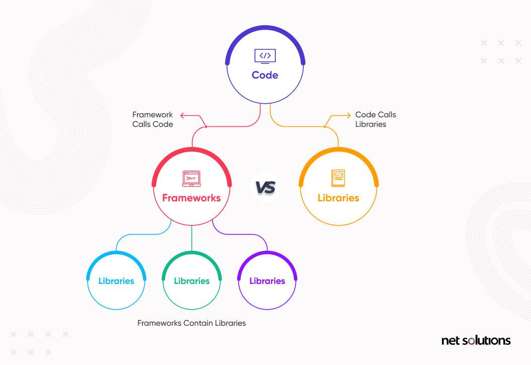 libraries vs frameworks