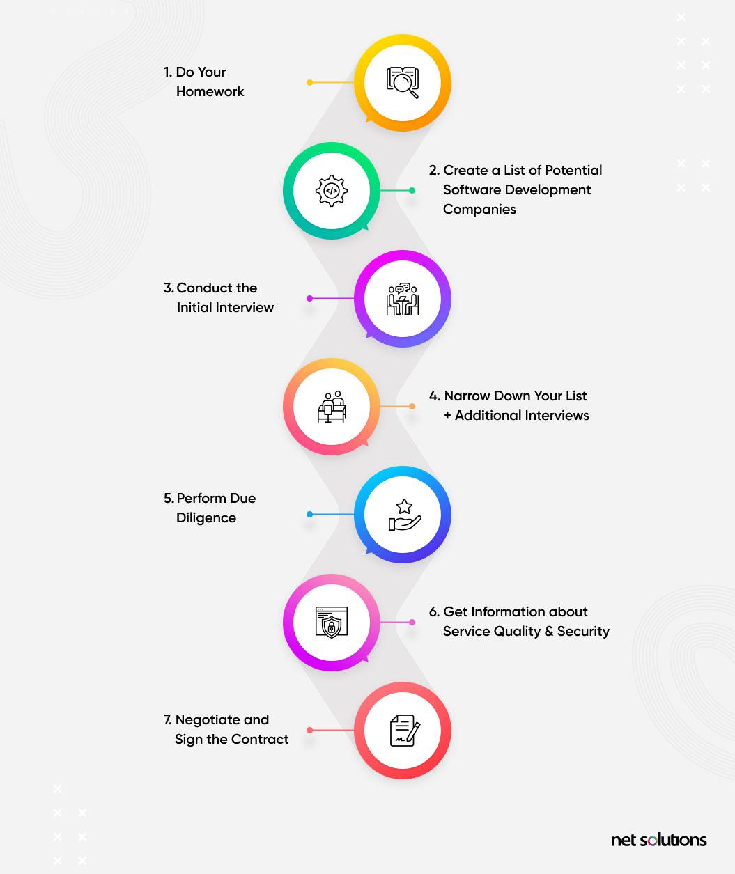 process to hire a remote software development team