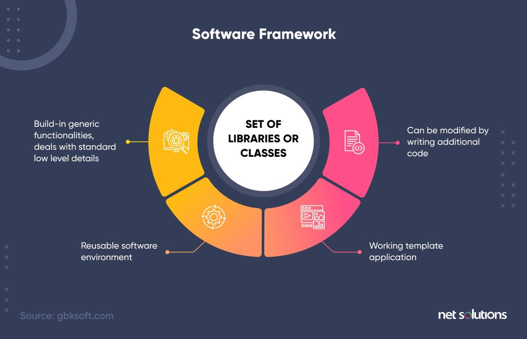 What is a Framework in Programming & Why You Should Use One